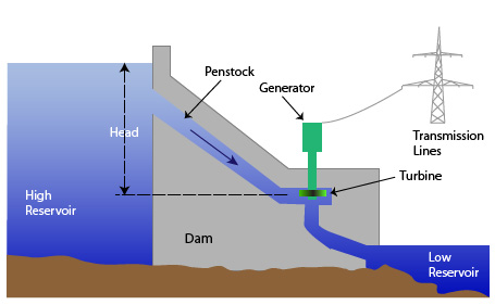 How Does Hydroelectric Energy Work Ace Energy